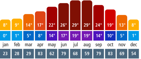 weather-italy-venise